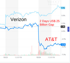 VZ vs ATT gap October 23 24 230